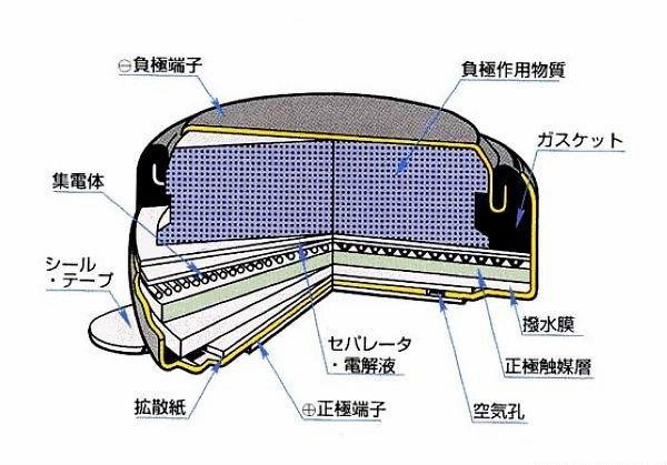 车用锌空气燃料电池2015年登场